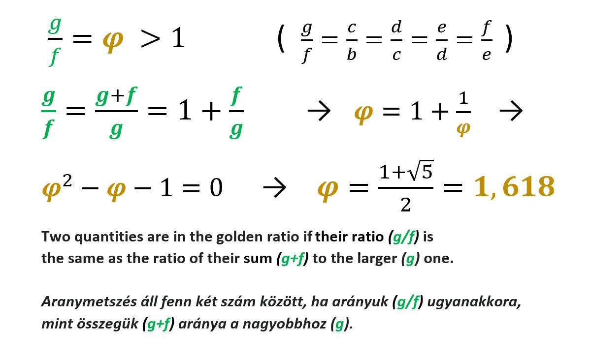 Golden Spiral Math